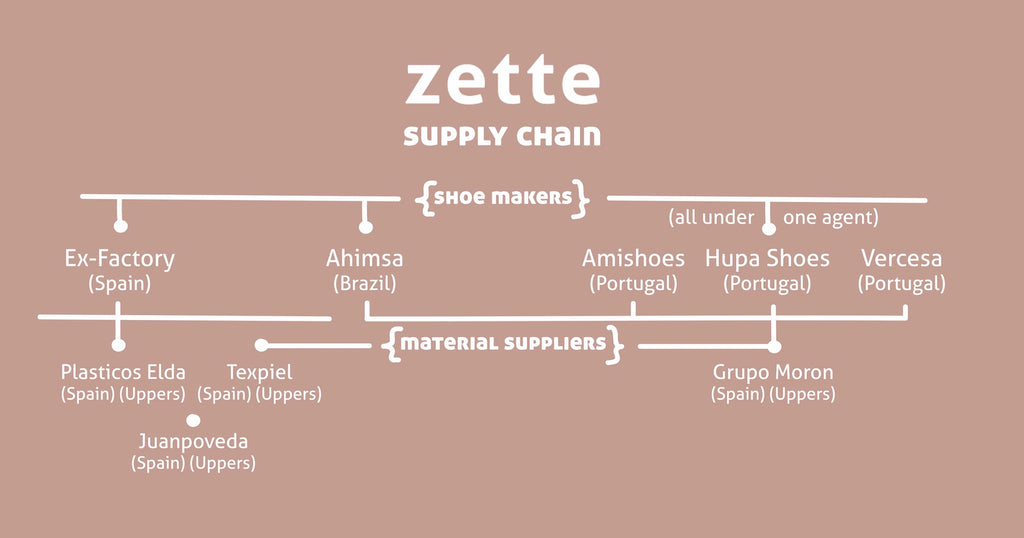 A flow chart of our Zette supply chain