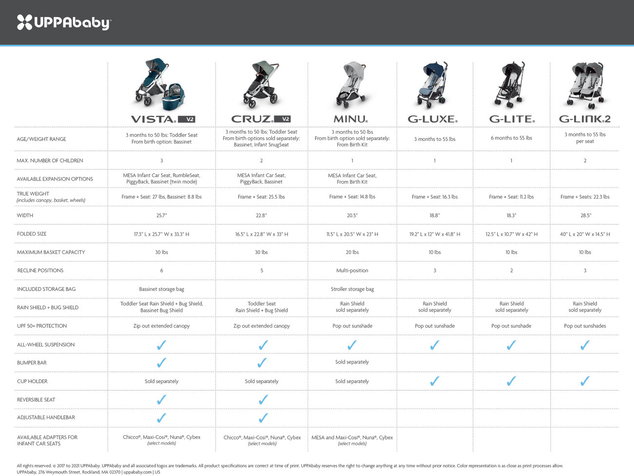 UPPAbaby Comparison Chart