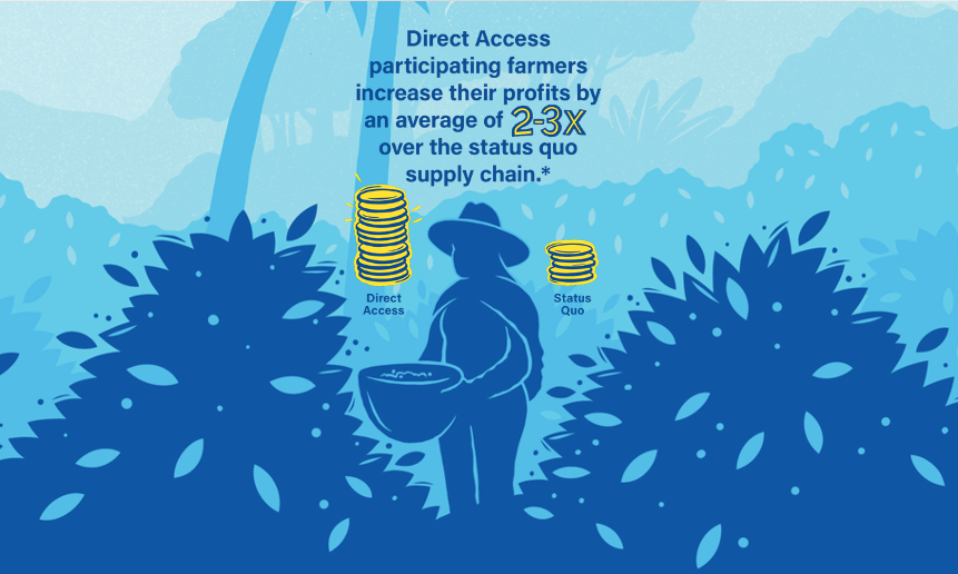Direct Access Profit Difference