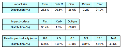 SHARP Probabilities of Impact Motorcycle Safety Test