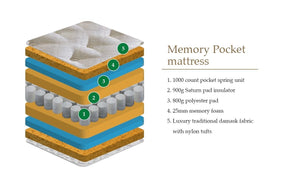 Supreme Memory Pocket 1000 Double Mattress<br>£10 Per Week For 52 Weeks