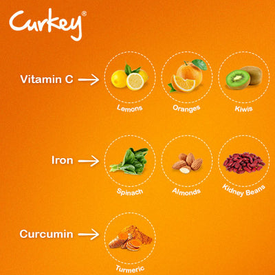 Curcumin is present in turmeric so why do we need throat pain remedies like Curkey?