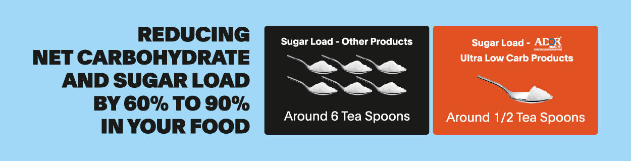 Negligible Sugar Load on body with high protein & fiber