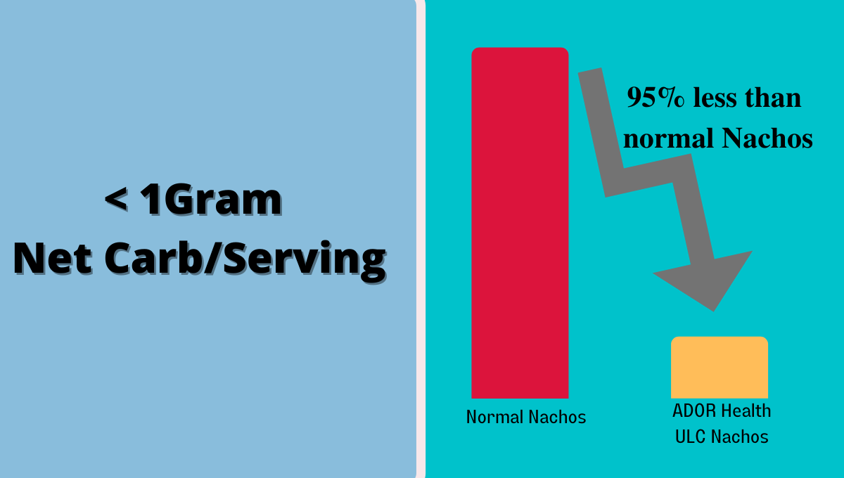 95% reduction compared to normal Nachos
