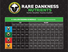 Load image into Gallery viewer, Rare Dankness Nutrients Perfecta Starter Box