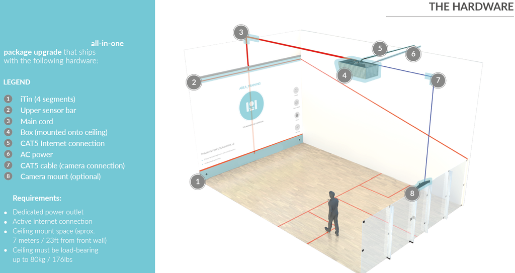 Interactive Squash Training System