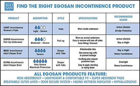 EGOSAN Maxi Incontinence Disposable Adult Diaper Brief with Tabs Maximum Absorbency and Adjustable for Men and Women (Large 15-Count)