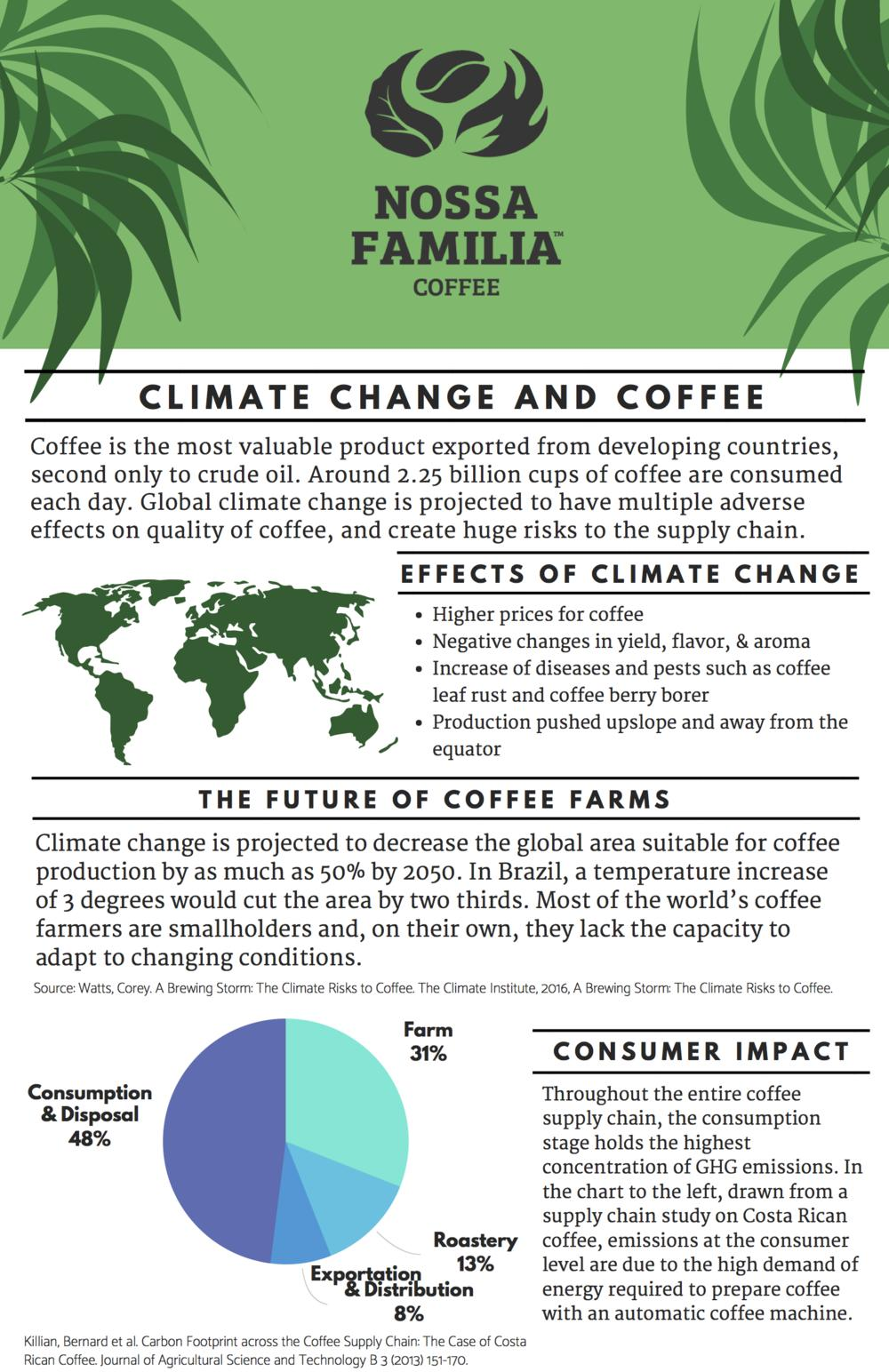 Resources on Sustainability in Coffee