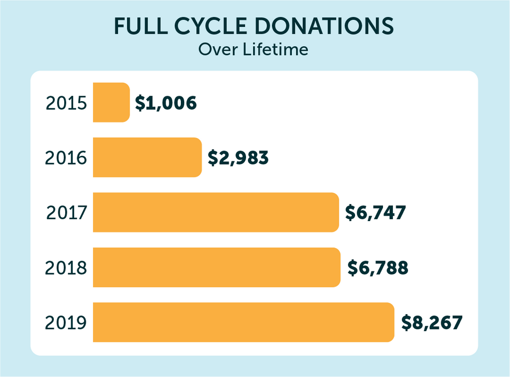 Full Cycle Lifetime Donations