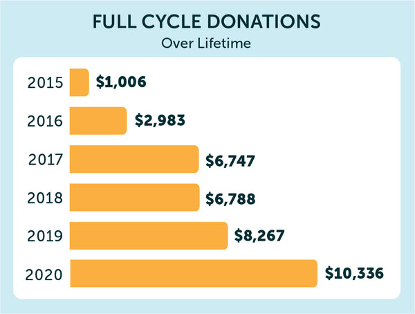 Full Cycle Donations