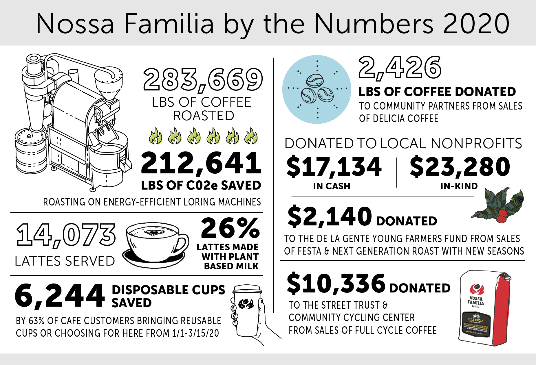 Nossa Familia by the Numbers 2020