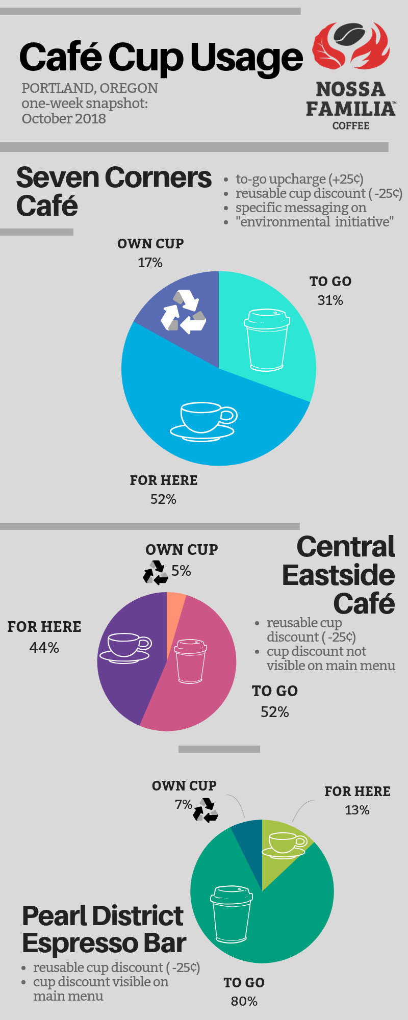 Cafe cup usage infographic - Nossa Familia Coffee