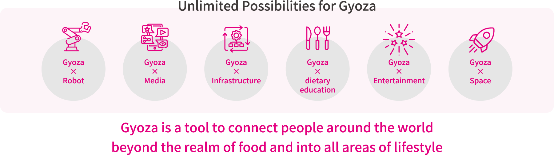 Unlimited Possibilities for Gyoza Gyoza is a tool to connect people around the world beyond the realm of food and into all areas of lifestyle