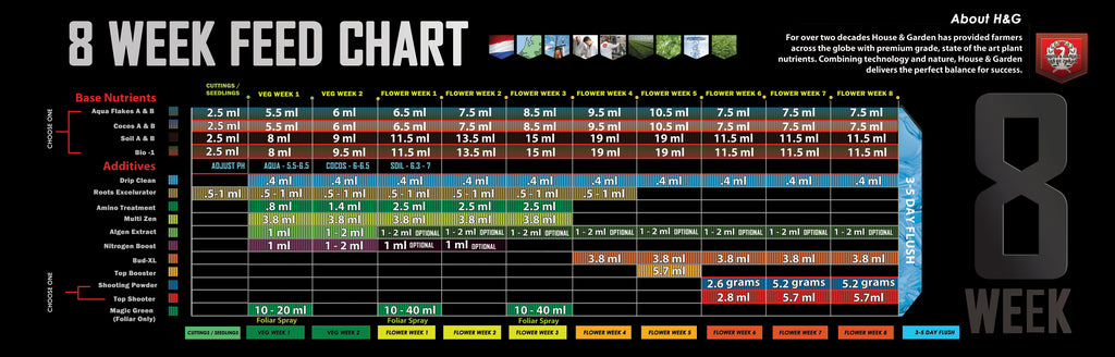 Feed charts house garden npk technology hydroponics for House and garden feeding schedule