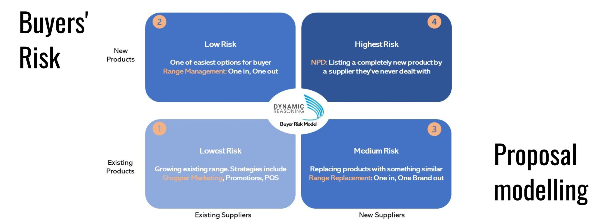 Model to evaluate risk to buyers to improve sales proposals developed by Dynamic Reasoning
