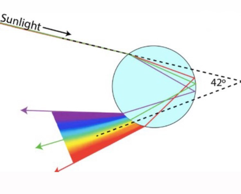 opal color refraction