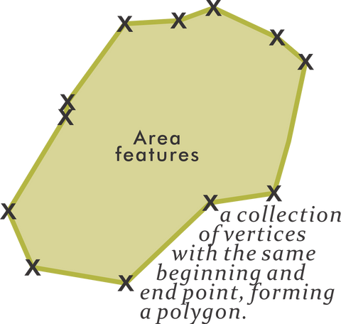 a collection of vertices with the same beginning and end point, forming a polygon.