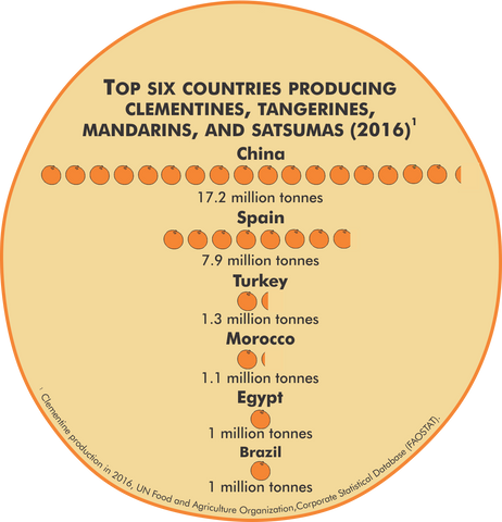 Countries that produce the most clementines, tangerines, mandarins and satsumas in millions of tonnes