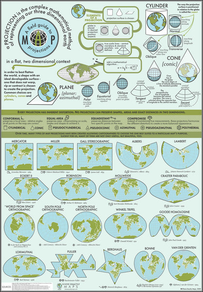 Poster showing information about different map projections with examples and methodology