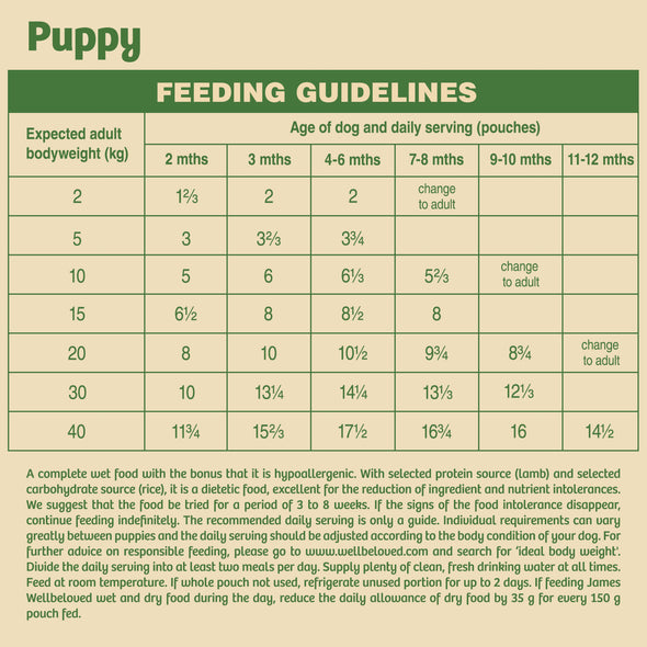 Puppy / Junior Lamb in Gravy Wet Dog Food Pouch