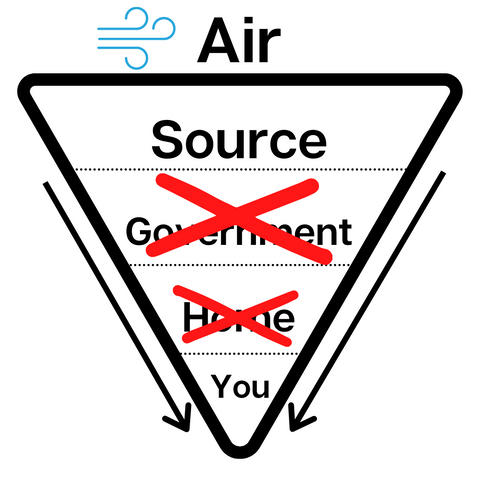 air purification stages