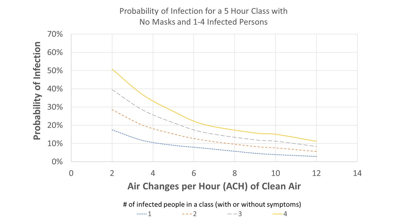 Probability of Infection