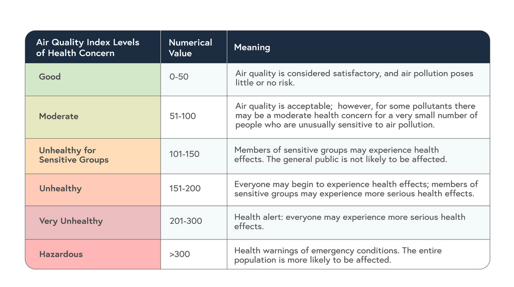 air quality index level of health concern