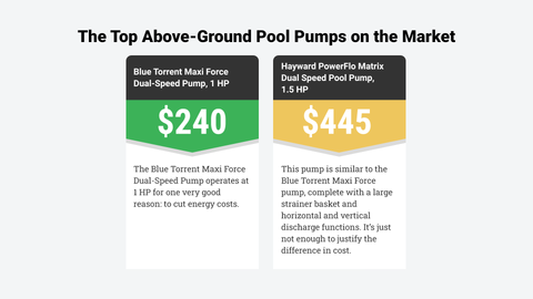 top above ground pool pumps on the market