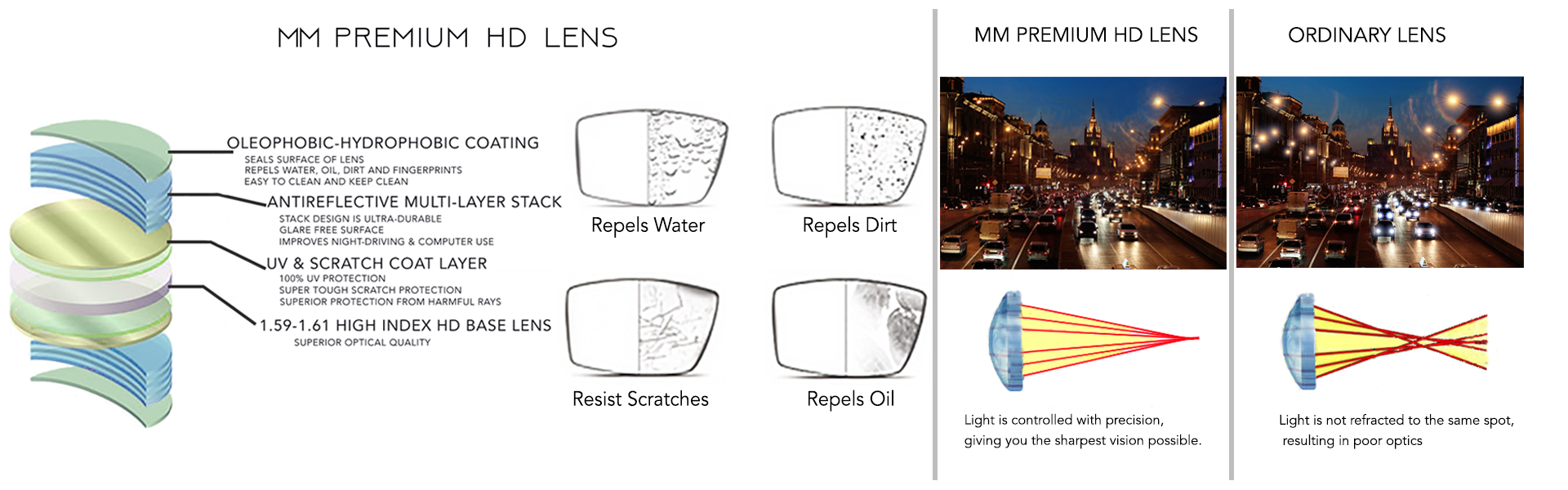 hd lenses vs regular lenses