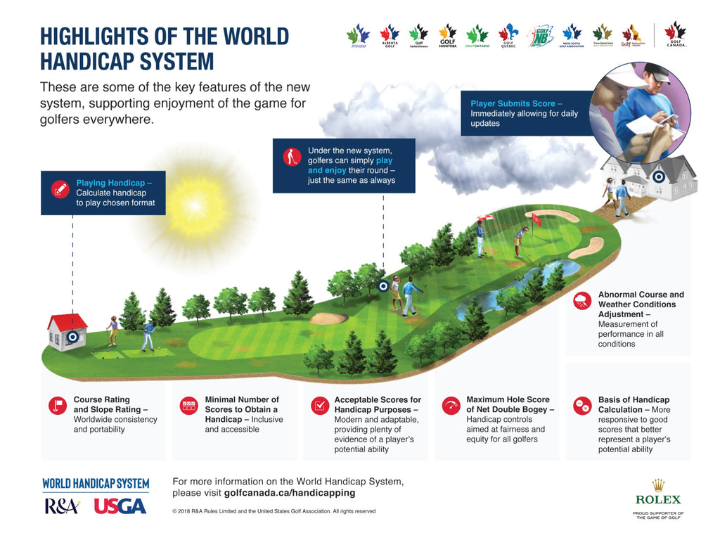 Highlights of the Golf World Handicap System