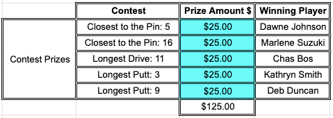 Ladies Golf Contest Results