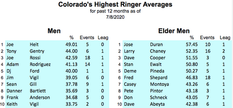 colorado horseshoe rankings