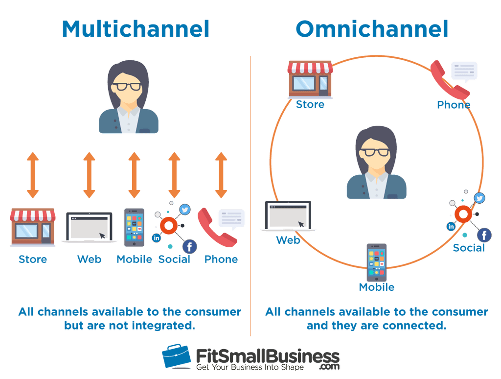 Multichannel vs Omnichannel