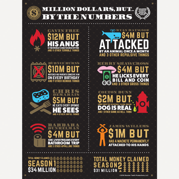 Million Dollars But Infographic Poster