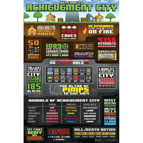 AH Achievement City Stats Poster