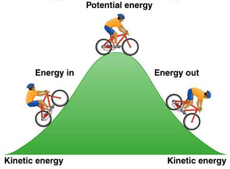 Master some skills in cycling to effectively reduce physical exertion