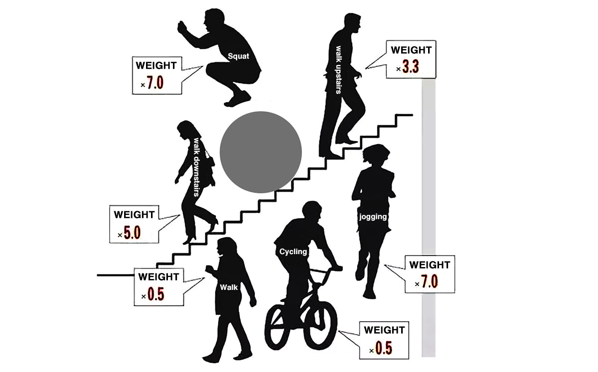 The chart about the pressure of various sports on the knee