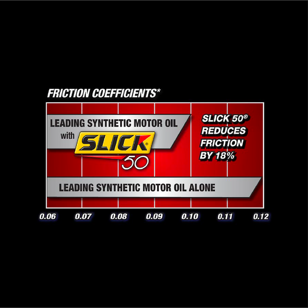 Slick 50 Supercharged Synthetic Engine Treatment 15 oz