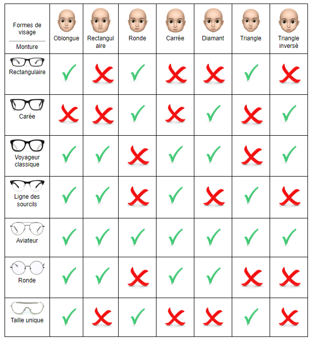 Table of Glasses for bald men according to face shape