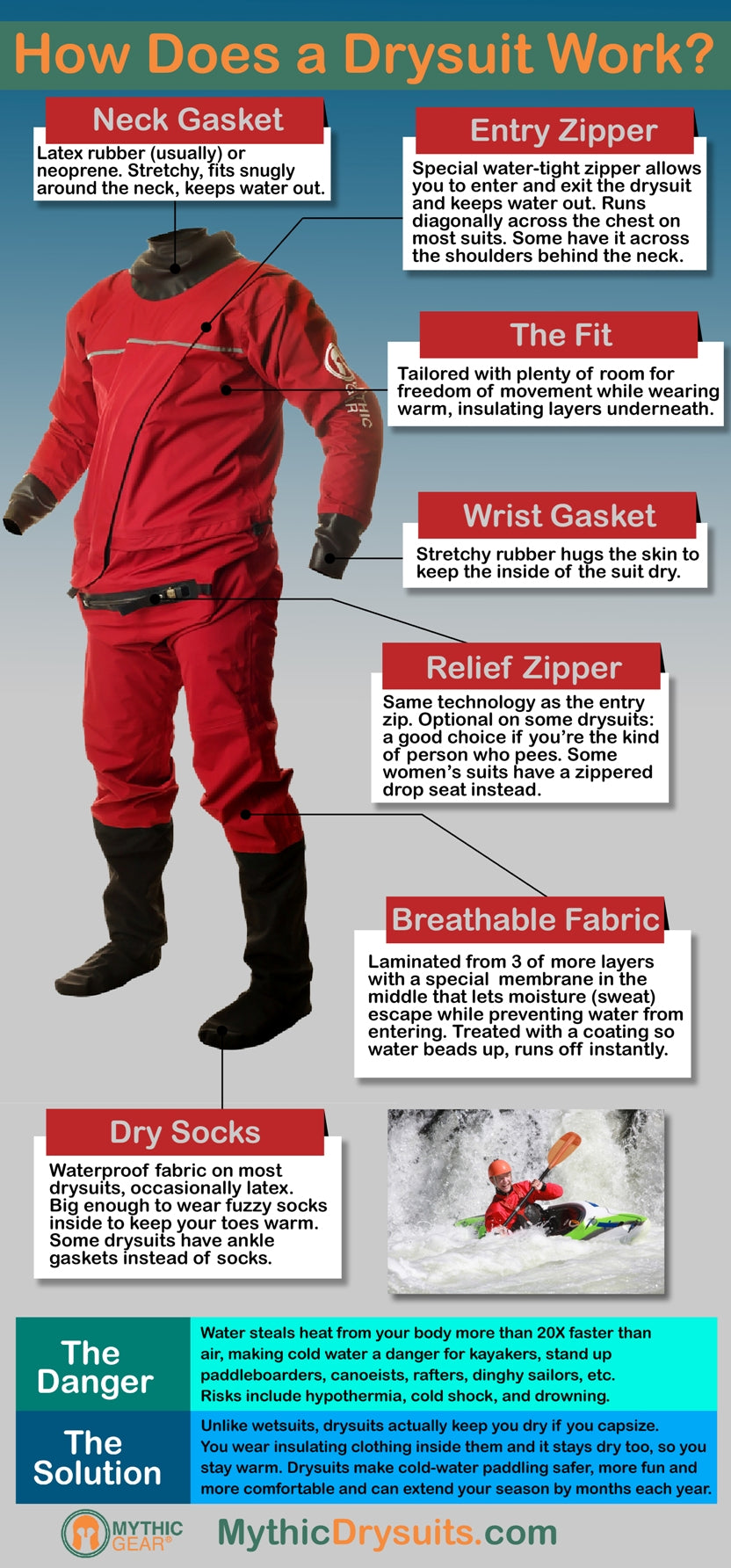 Mythic Gear drysuit infographic