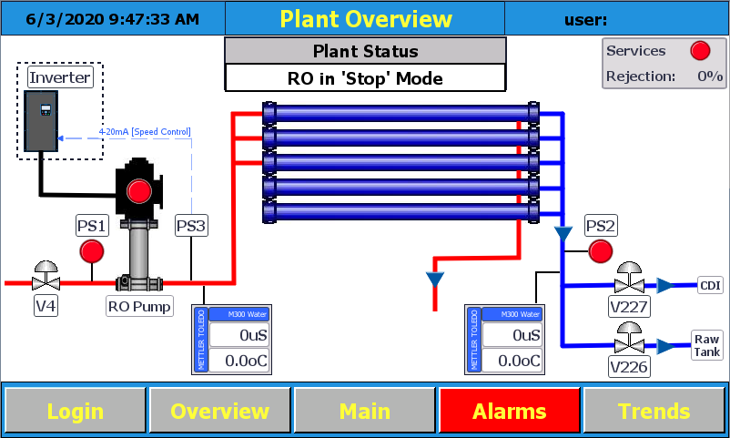 Validated RO Control Panel and Software