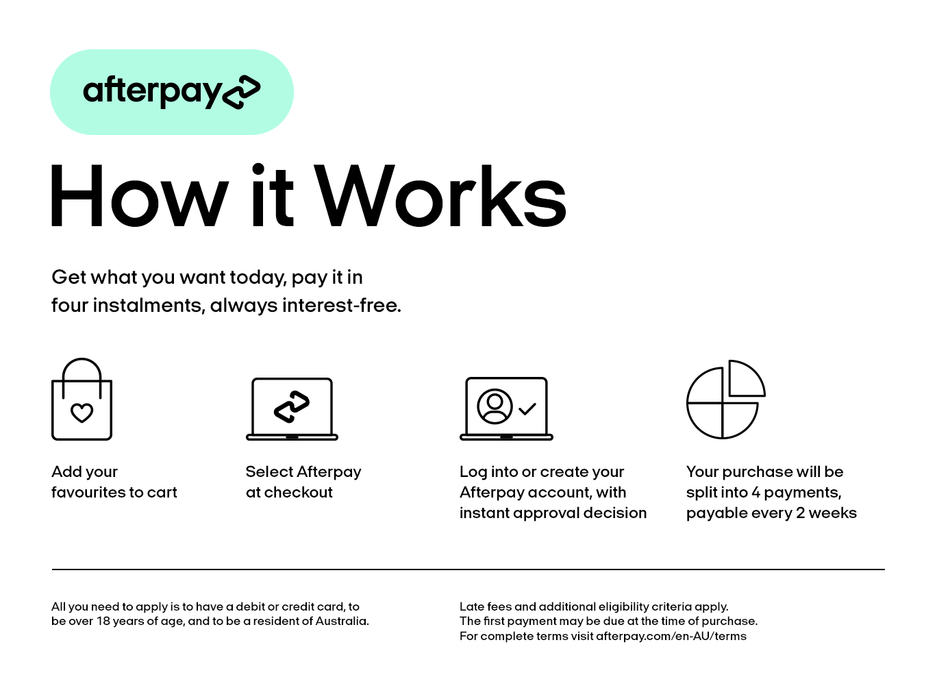 AfterPay How it Works Australia