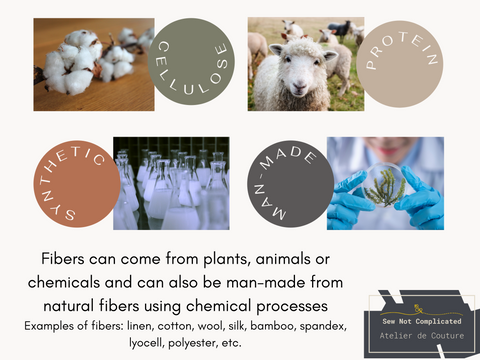 Fibers from pants, animals, chemicals or man-made