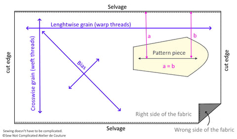 Fabric terms selvage, bias, grainlines