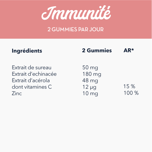 Tableau nutritionnel gummies immunité