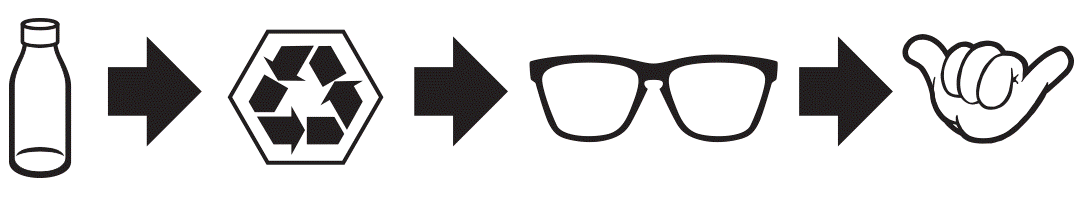 This is an image of a recycle process for carve's recycled Ocean Bound Plastic eyewear