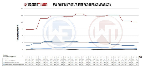 VAG Mk7 1.8-2.0 TSI Competition Intercooler Kit