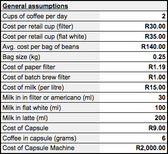 Coffee brewing assumptions