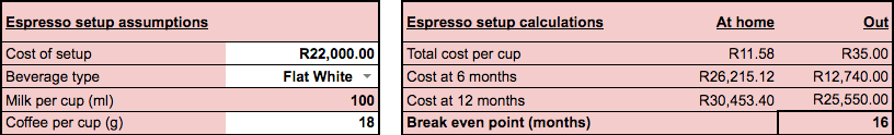How much you save by making espresso at home