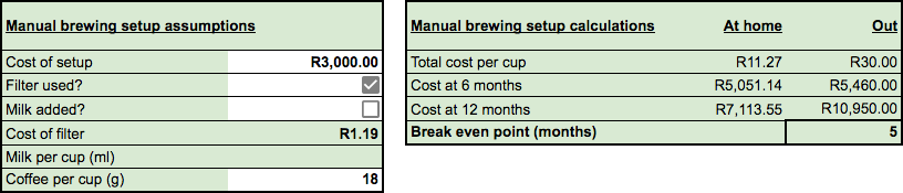 Cost of home brewing vs drinking coffee at the cafe
